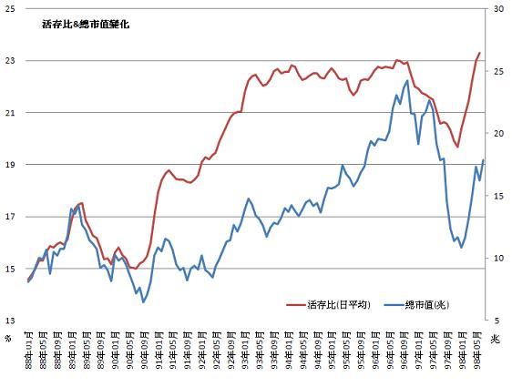 活存比對總市值變化.JPG