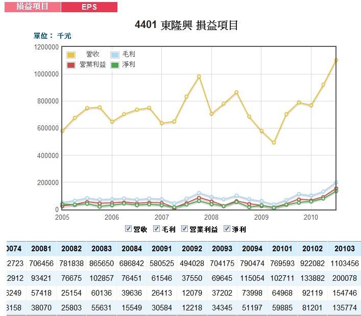 2010Q3季損益.jpg