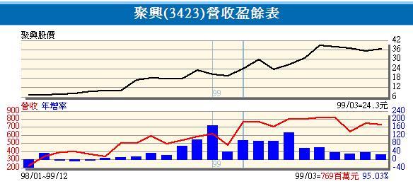 聚興月營收變化表.JPG