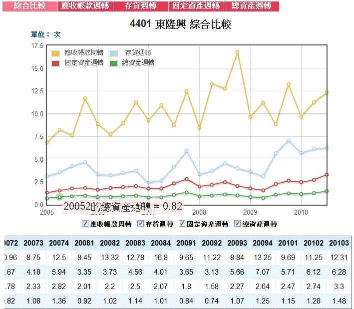 2010Q3周轉率.jpg