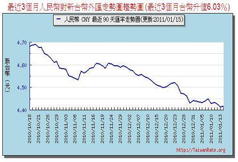 2011-01 RMB貶值圖.JPG