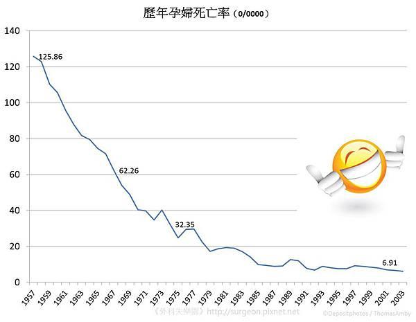 歷年孕婦死亡率-01