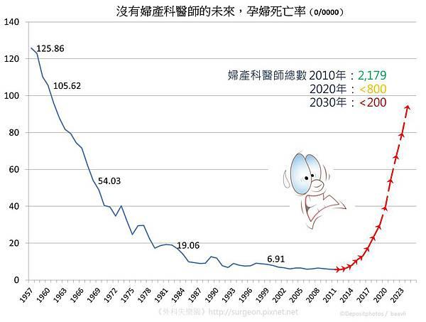 歷年孕婦死亡率-02