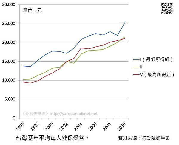 台灣歷年平均每人健保受益