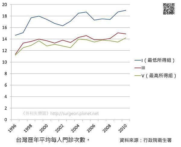 台灣歷年平均每人門診次數