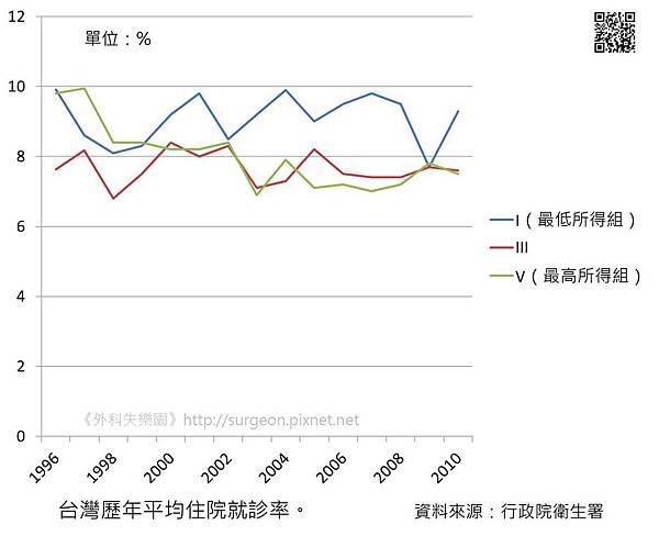 台灣歷年平均住院就診率