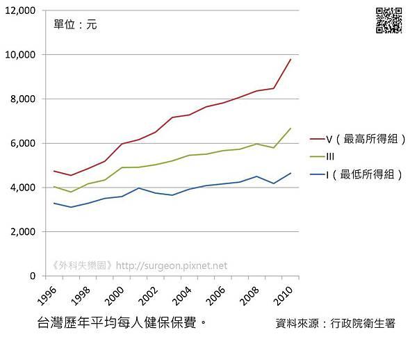 台灣歷年平均每人健保保費