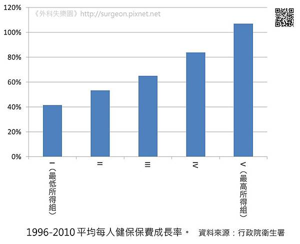1996-2010 平均每人健保保費成長率