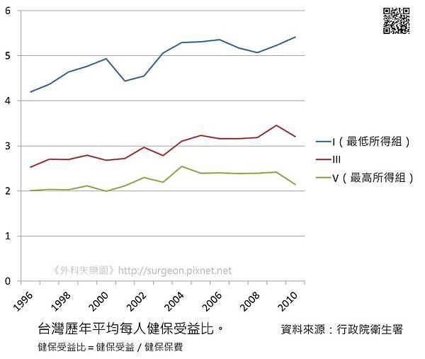 台灣歷年平均每人健保受益比