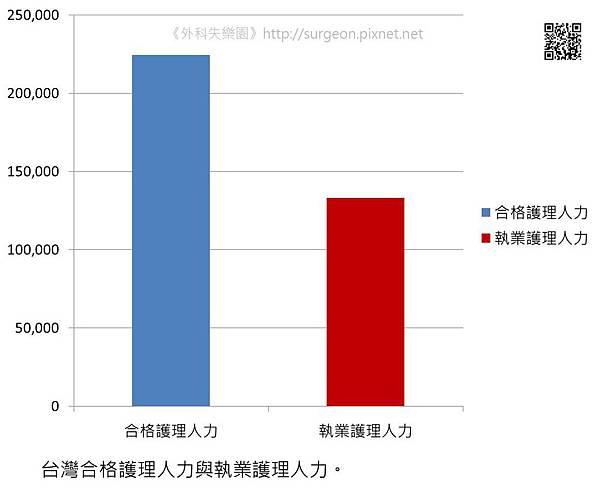 台灣合格護理人力與執業護理人力。
