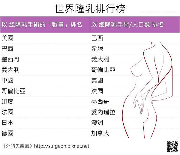 世界隆乳排行