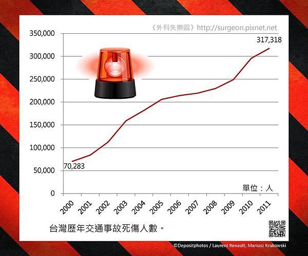 台灣歷年交通事故死傷人數。