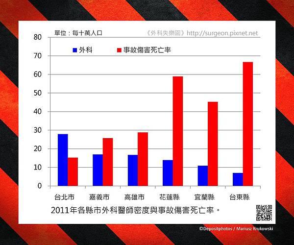 2011年各縣市外科醫師密度與事故傷害死亡率。