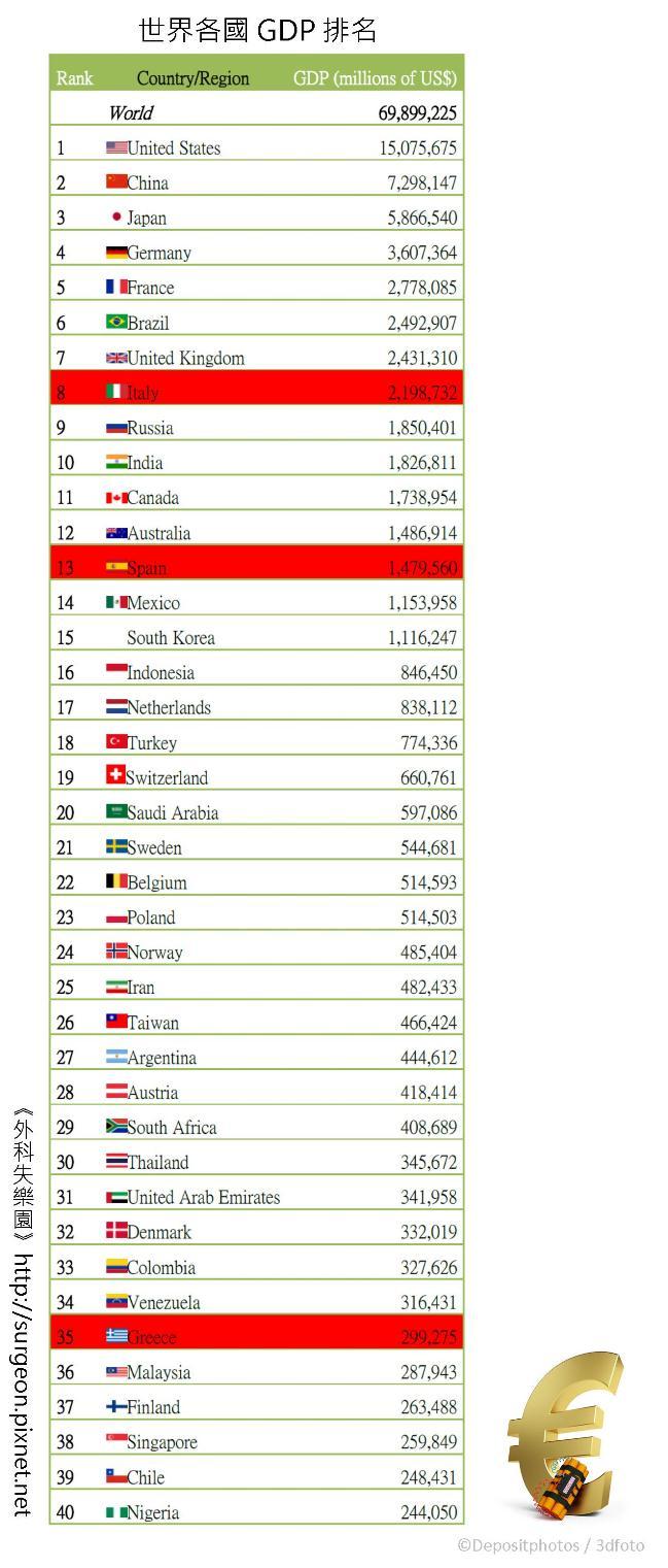 世界各國GDP排名 - 複製