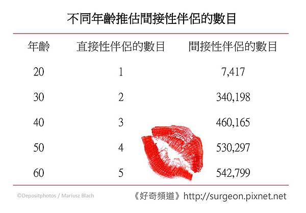 不同年齡推估間接性伴侶的數目