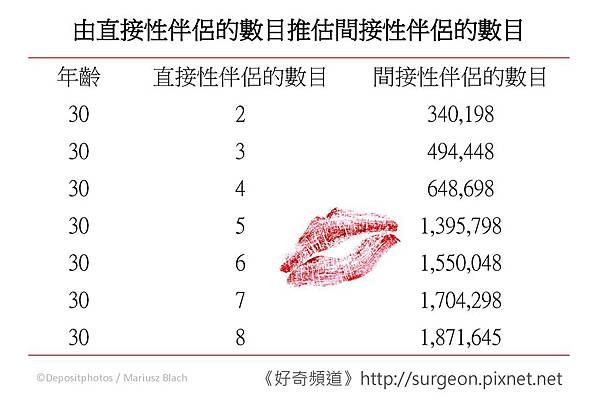 由直接性伴侶的數目推估間接性伴侶的數目