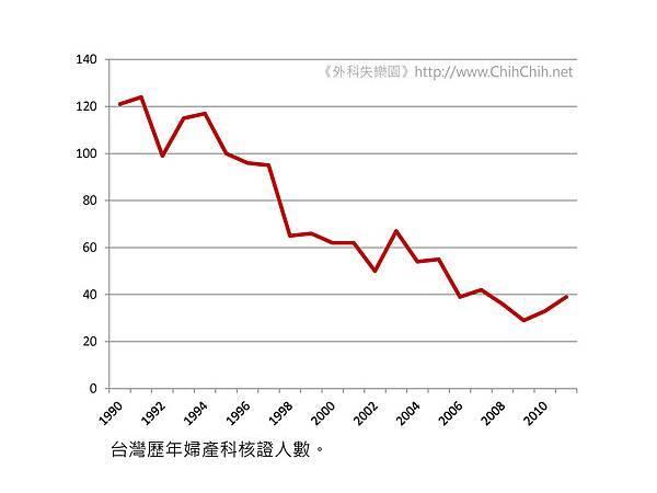 台灣歷年婦產科核證人數。 (2)