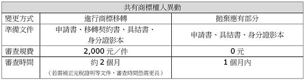 共有商標權人異動.png