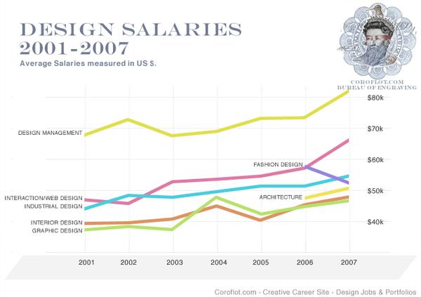 design_salaries071.png