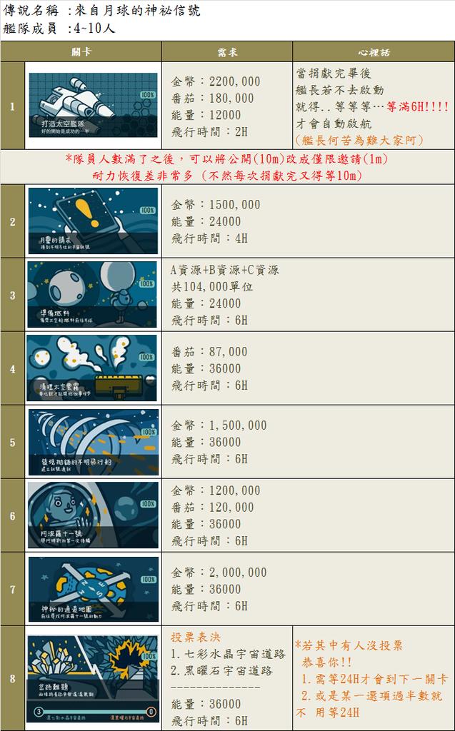 [傳說]來自月球的神祕信號1