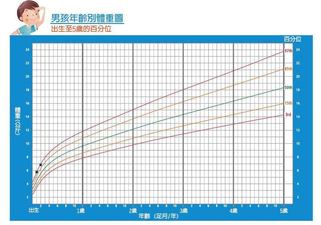 生長曲線體重.JPG