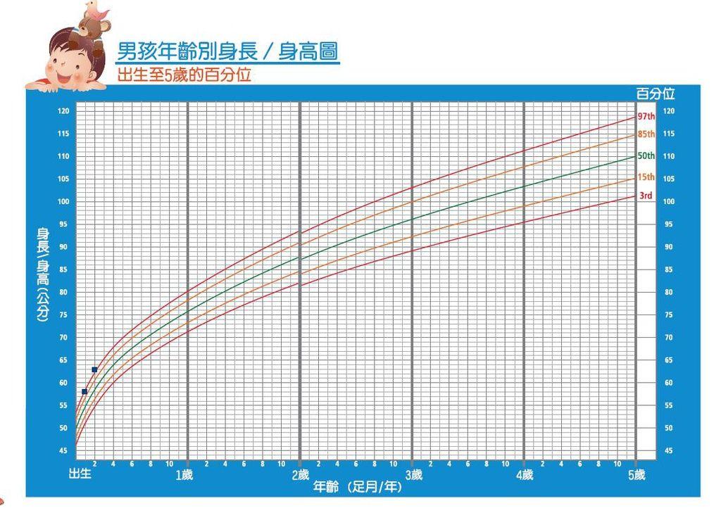 生長曲線.JPG