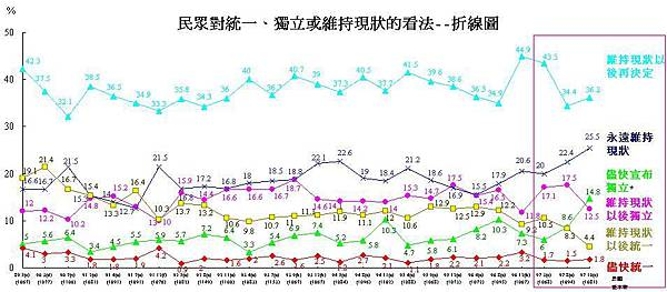 民眾對統一、獨立或維持現狀的看法折線圖(陸委會民調2008年10月).JPG