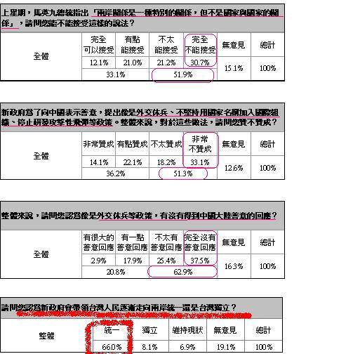 DPP民調有關統獨與國安外交部份(2008年9月時事民調).JPG