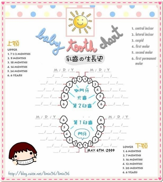 doris tooth chart