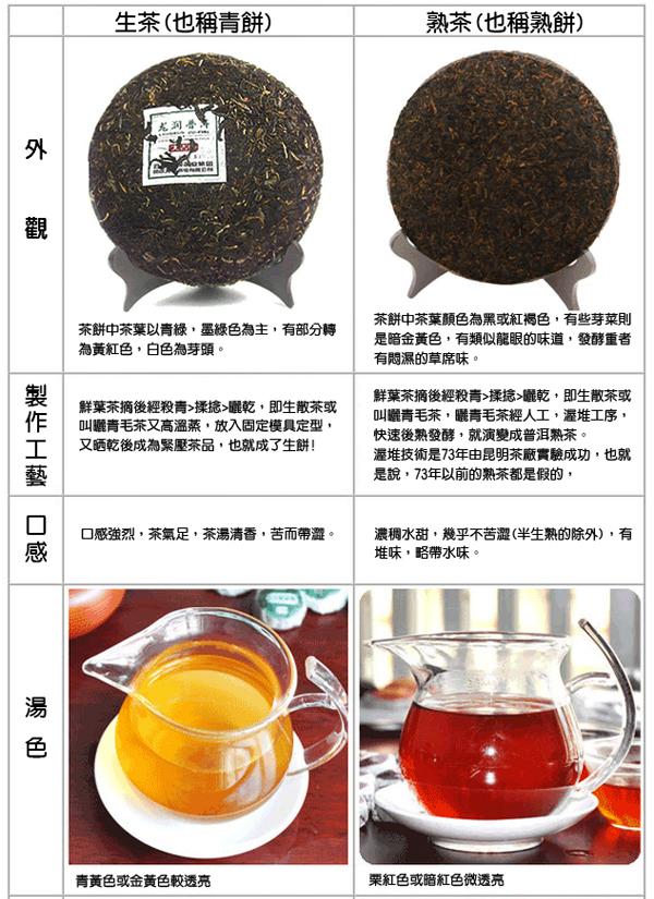什麼是普洱茶?