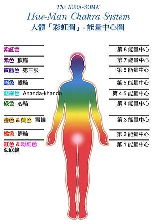 人體彩虹圖