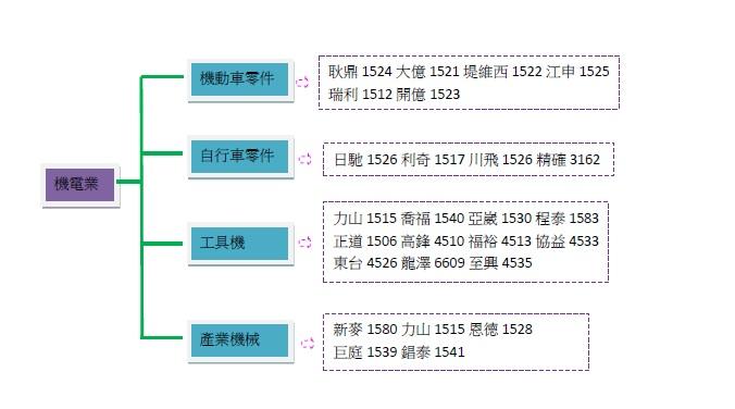 機電相關產業鏈-2.jpg