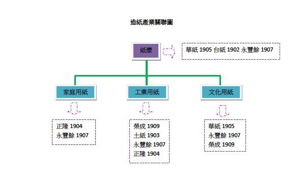 造紙產業鏈.jpg