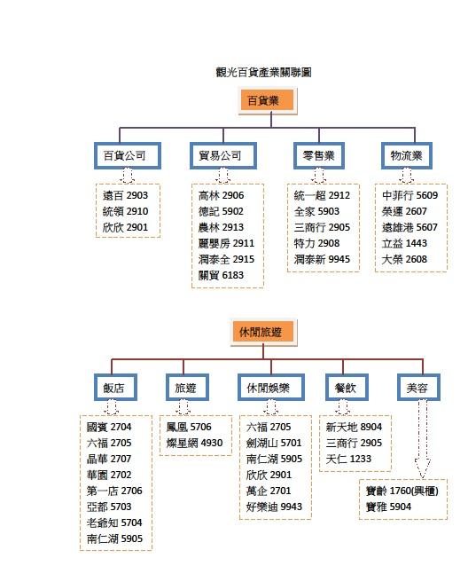 觀光百貨產業關聯圖.jpg