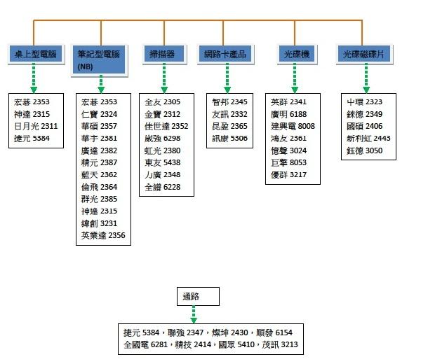 個人電腦產業關聯圖2.jpg