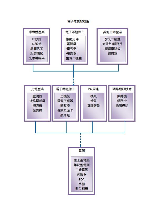 電子產業關聯圖.jpg