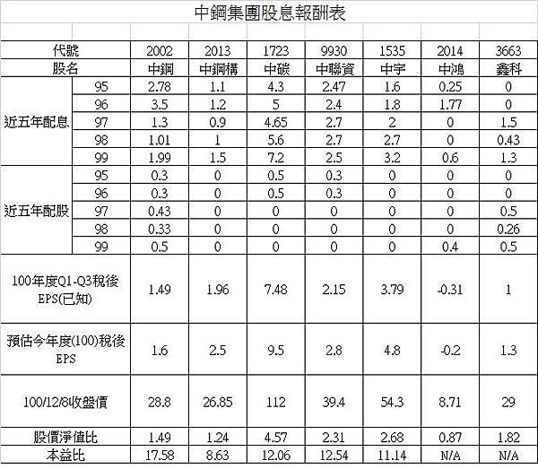 中鋼集團股息報酬表.jpg