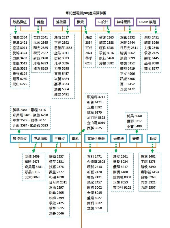 筆記型電腦產業關聯圖1.jpg