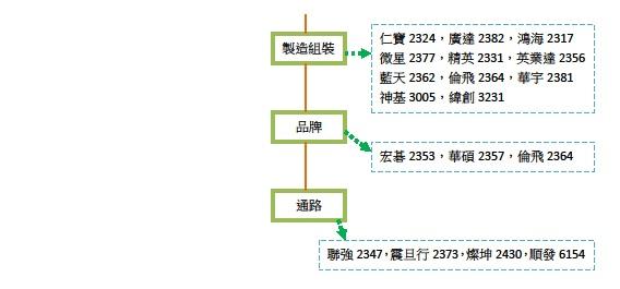 筆記型電腦產業關聯圖2.jpg