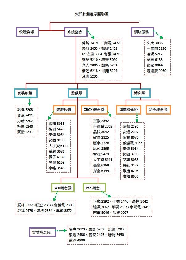 資訊軟體產業關聯圖.jpg