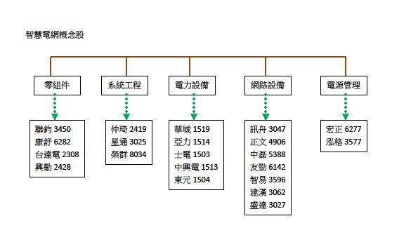 智慧電網概念股.jpg