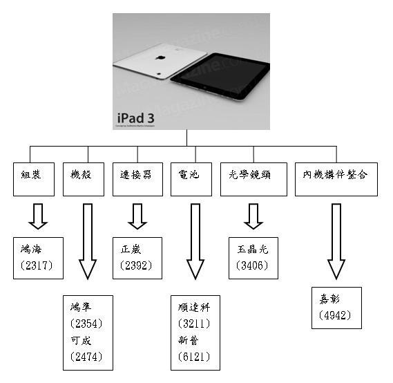 iPad3概念股.JPG