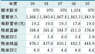 20120223中華電近五年經營績效
