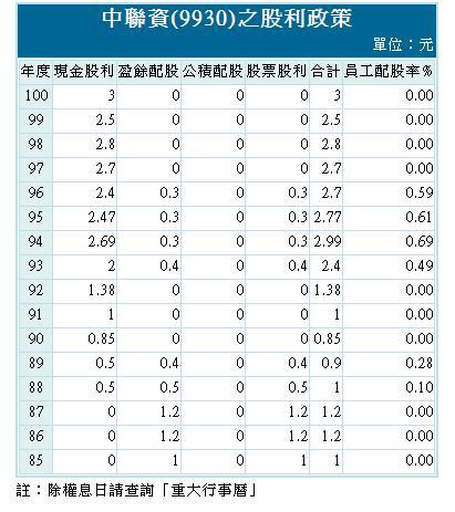 2012中聯資