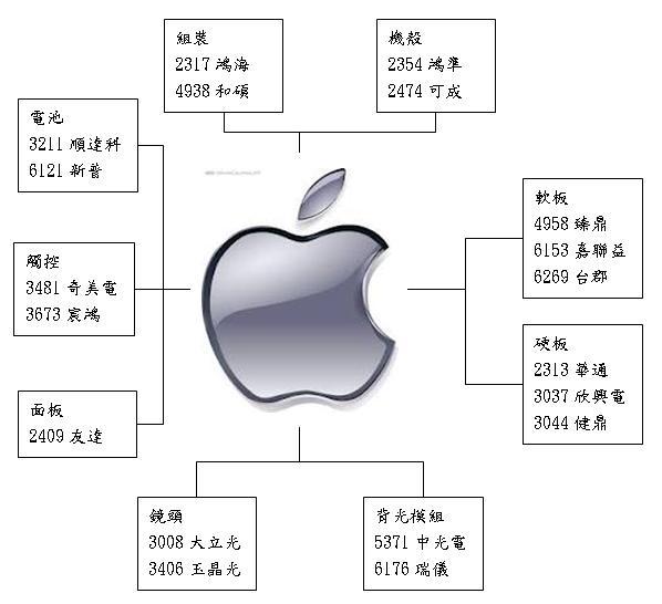 iPad mini 概念股