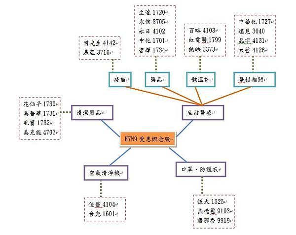 H7N9受惠
