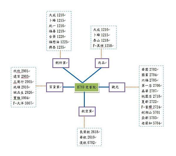 H7N9受害