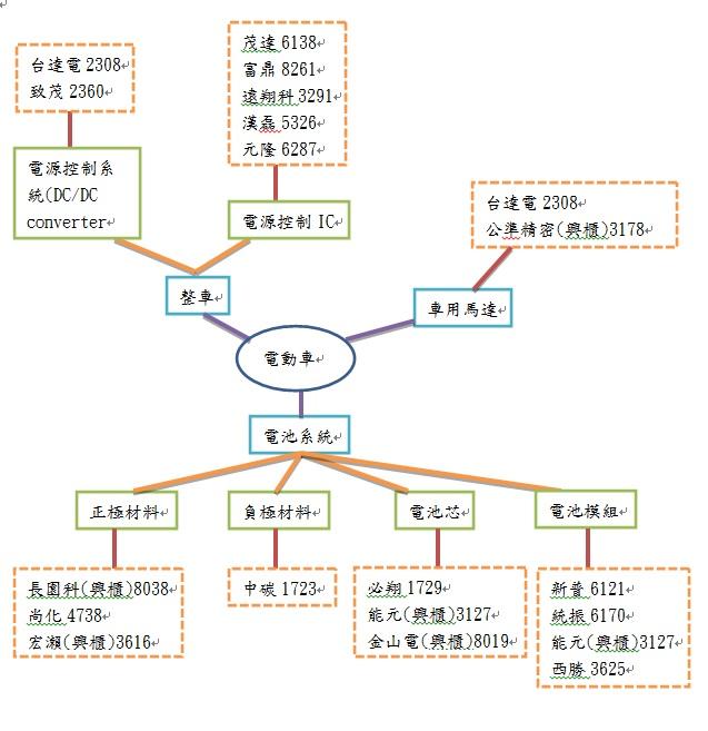 20130603電動車概念股
