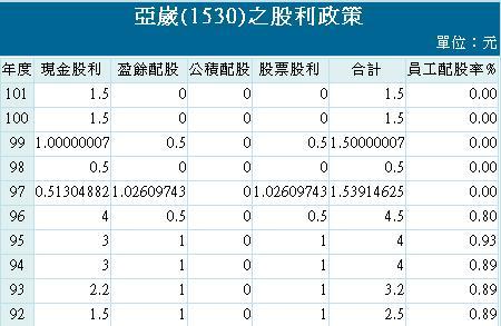 20130605亞崴股利政策