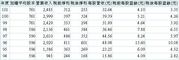 20130717經營績效